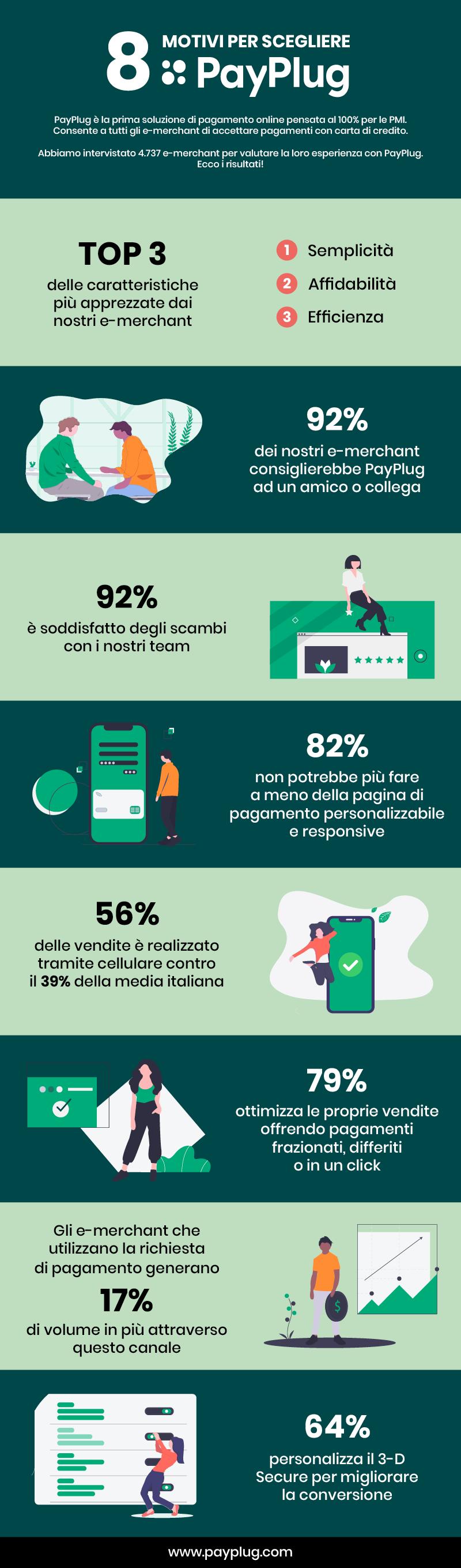 Infografica 8 motivi per scegliere PayPlug