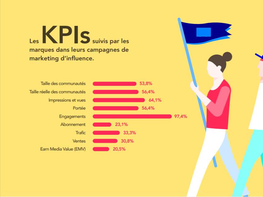 KPIs influence
