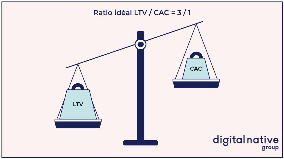 Ratio LTV / CAC