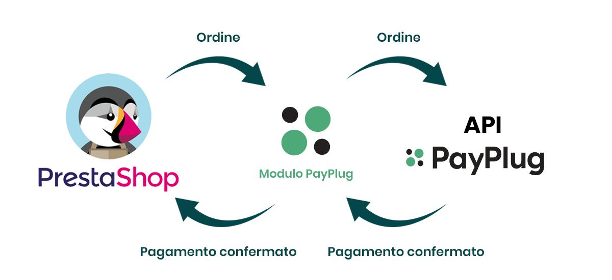 Modulo PayPlug