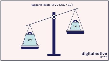 Rapporto LTV / CAC