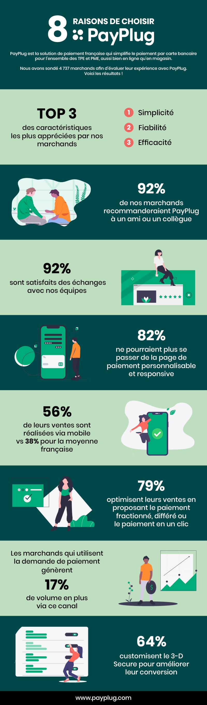 Infographie 8 raisons de choisir PayPlug