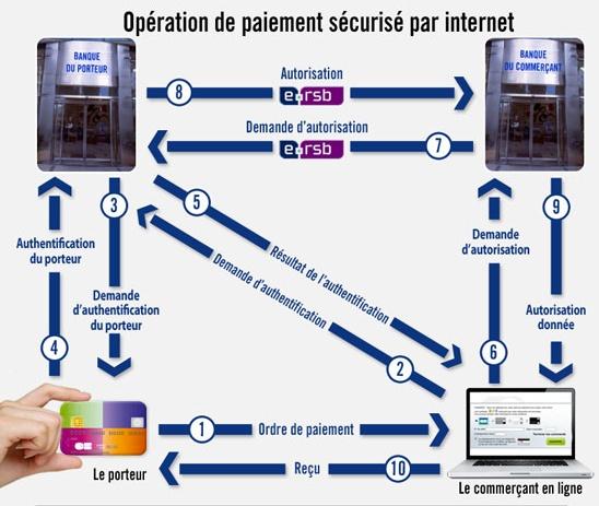PayPlug-blog-paiement-internet-schema-quatre-coins