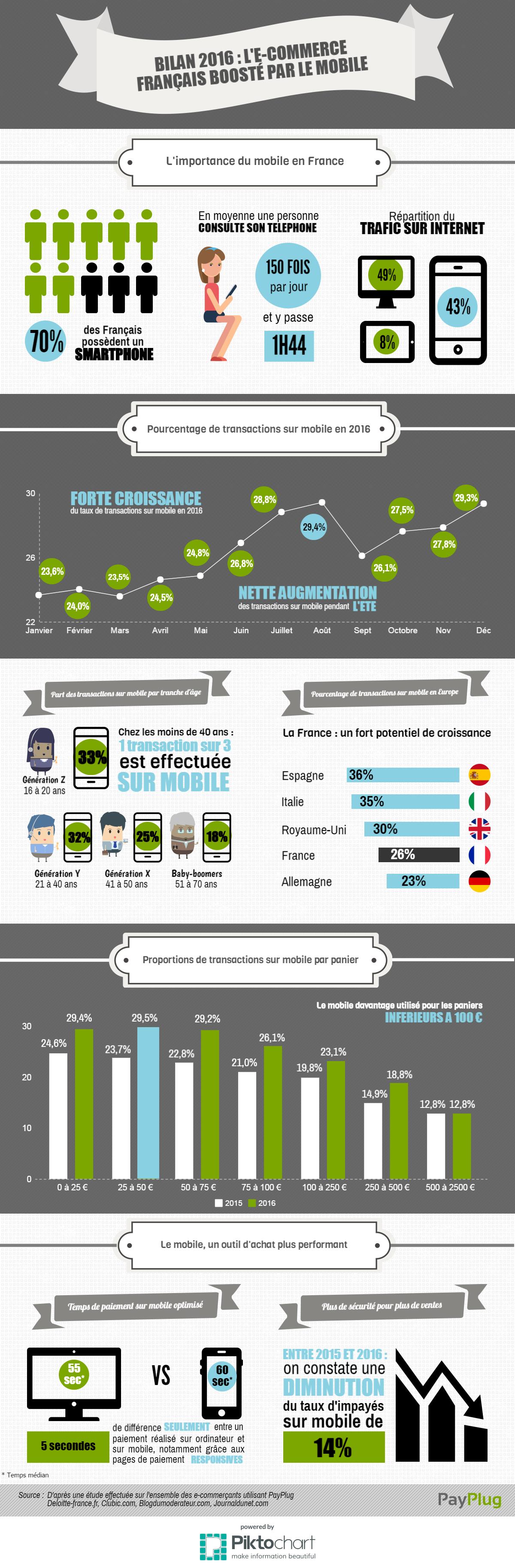 Infographie : L'e-commerce français boosté par le mobile