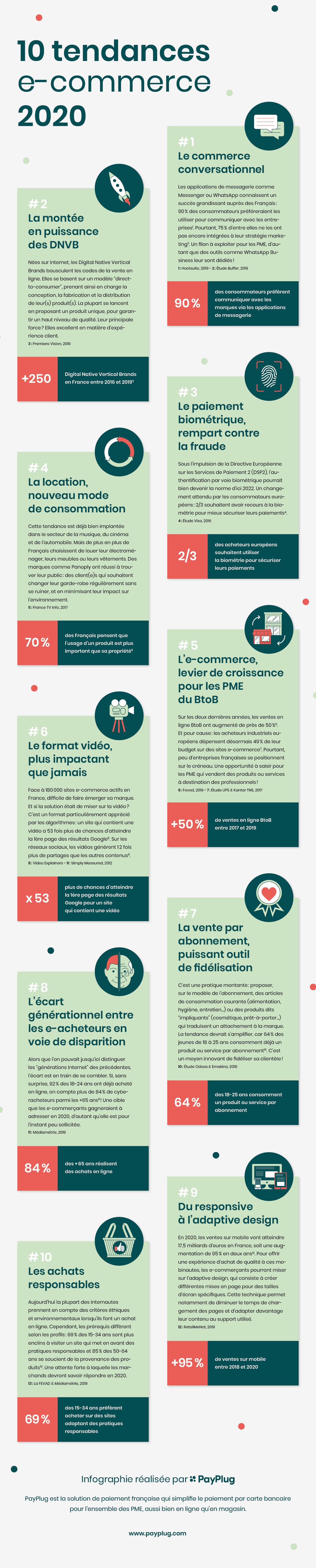 Infographie - 10 tendances e-commerce 2020